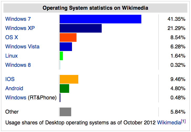 Usage share of operating system on client computers, as estimated by analysis on wikimedia traffic
