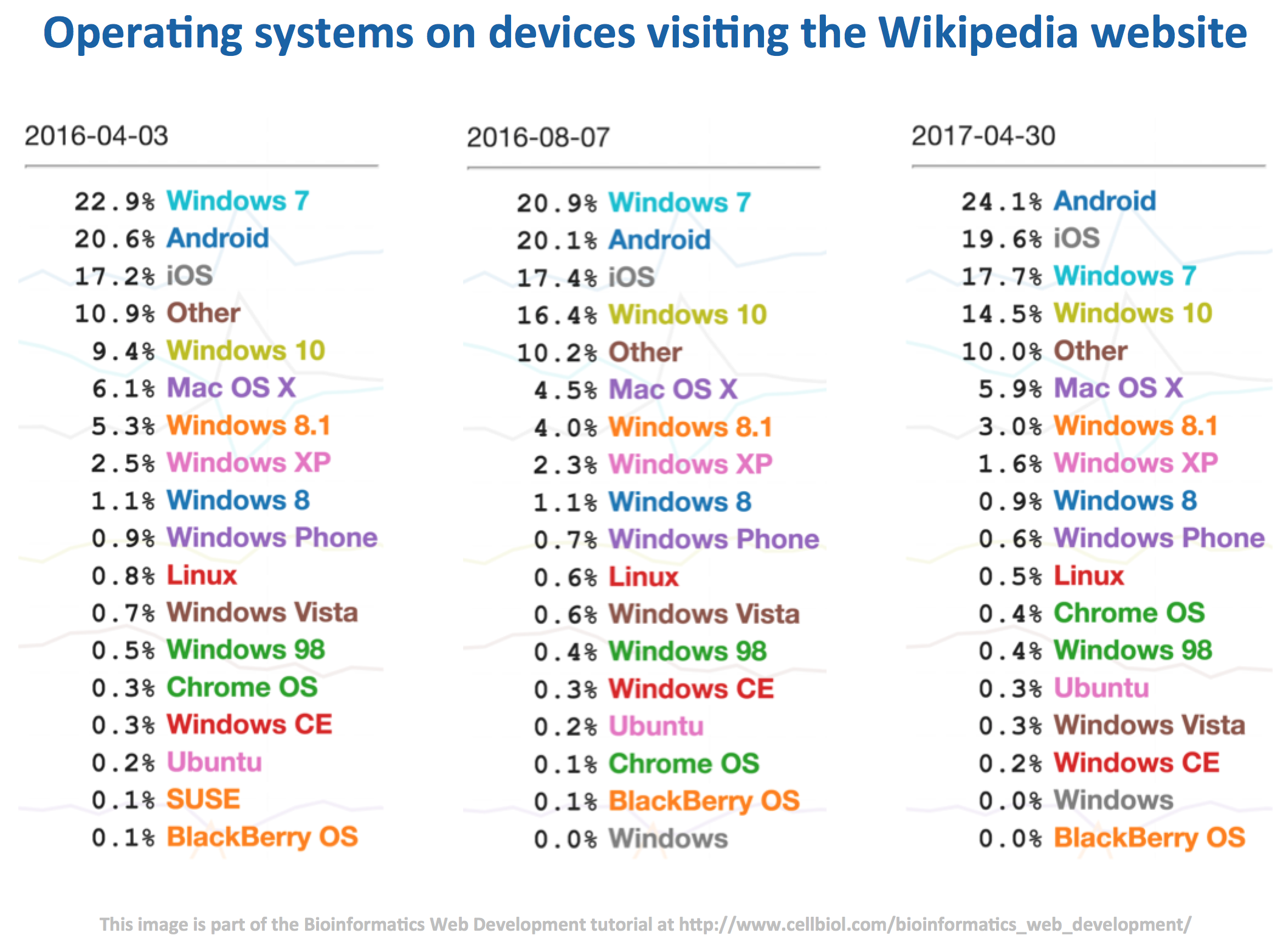 Operating systems of devices visiting the Wikipedia website from April 2016 to April 2017.