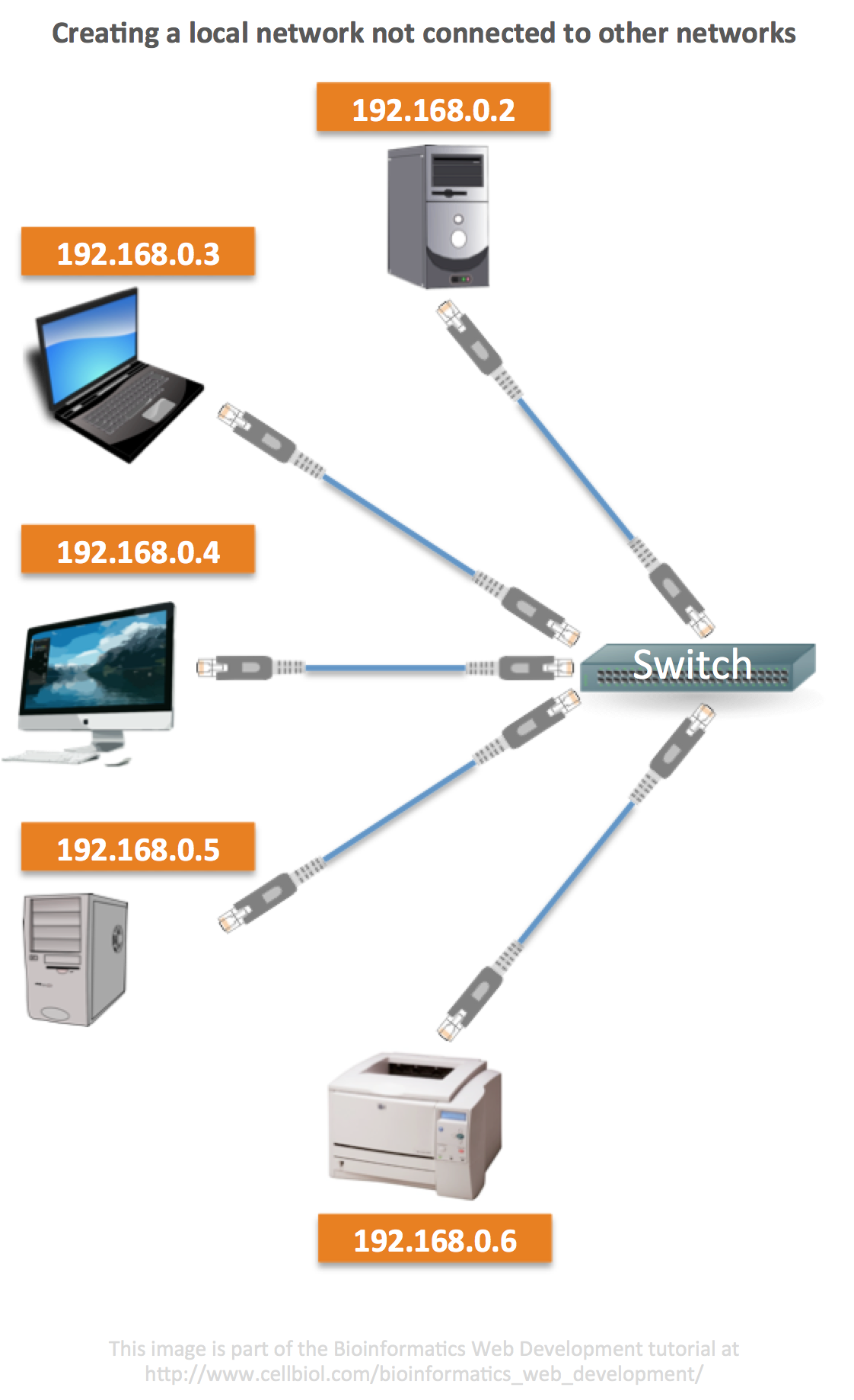 A local area network not connected to other networks created through a switch and some ethernet cables. One of the PCs on the network could host a DHCP server, but this is optional as we could configure the network settings for each individual device manually