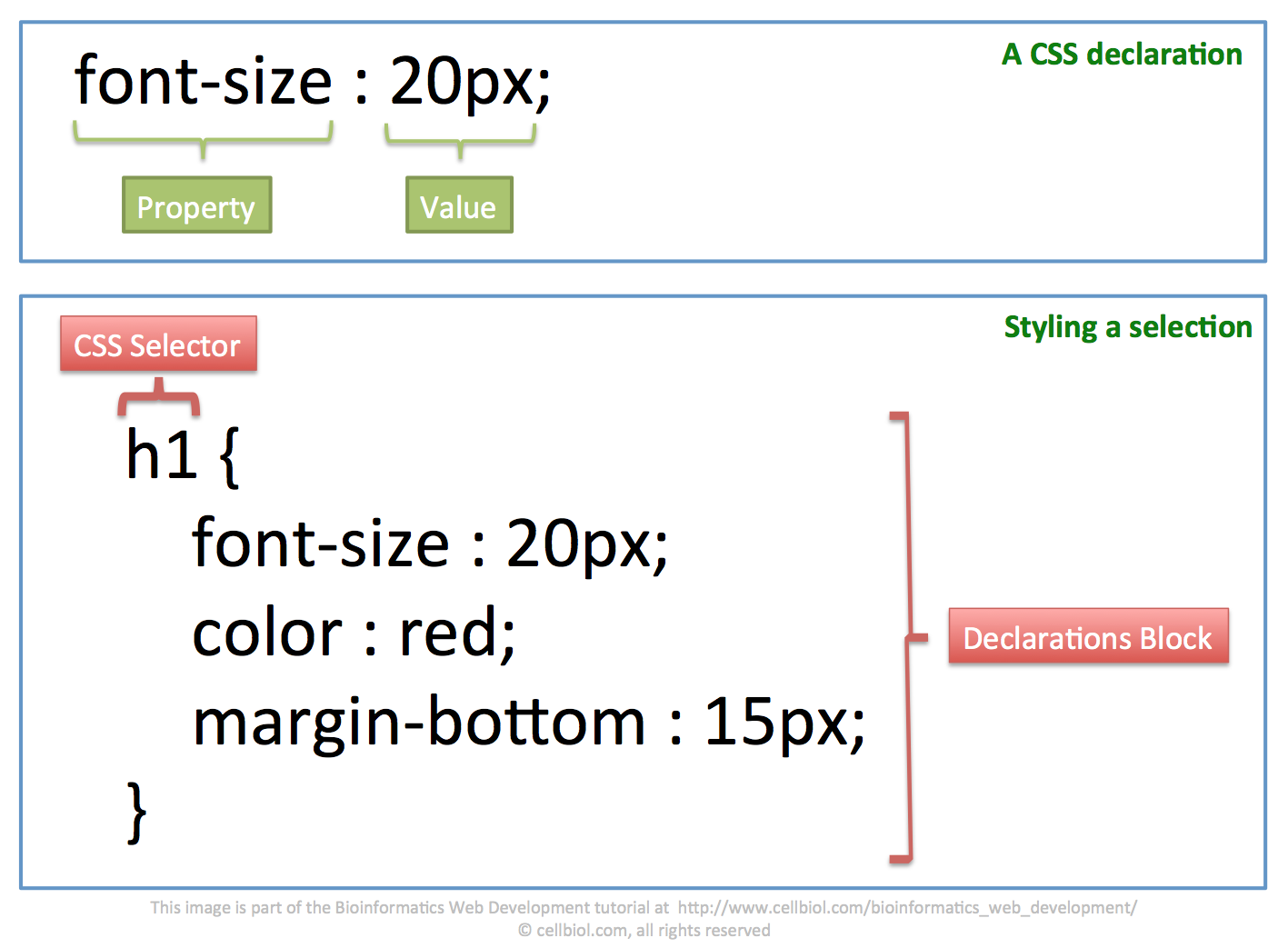 CSS Declarations basic anatomy