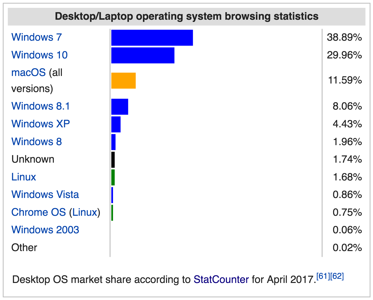 Web clients' OS family market share according to StatCounter for April 2017, as assessed by user agent information supplied by clients to web servers.