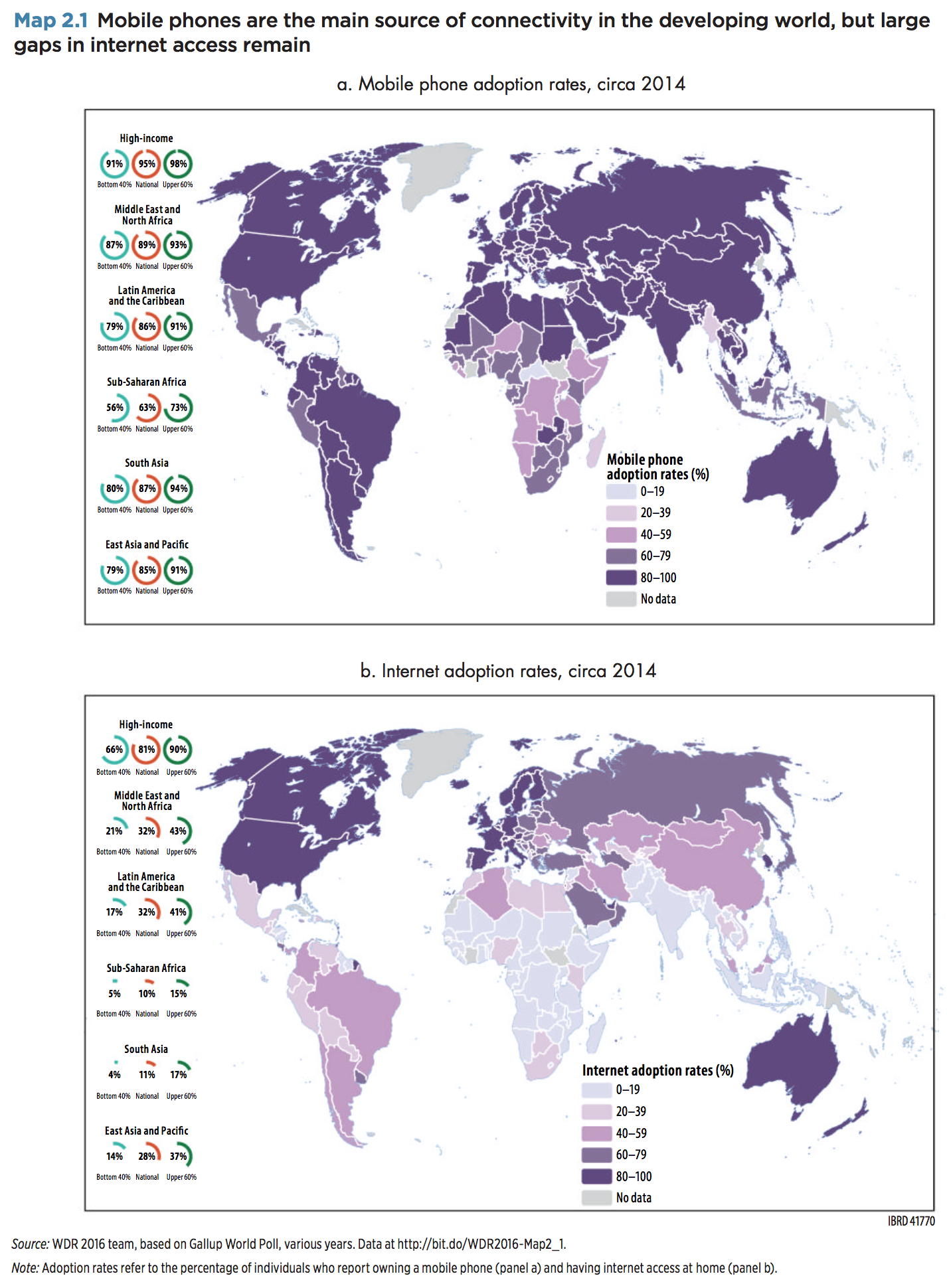 Digital divide as illustrated by a figure of the World Development Report 2016