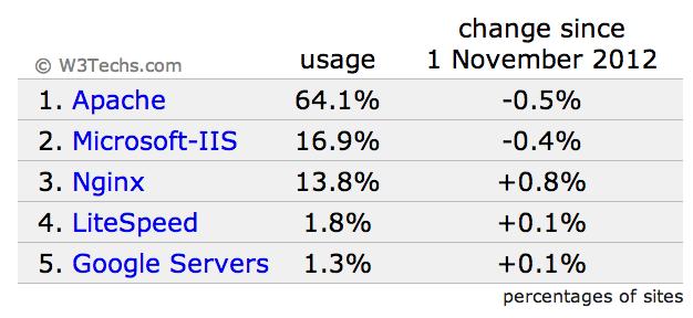 Most popular web servers