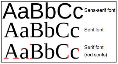 Serif and sans serif font families