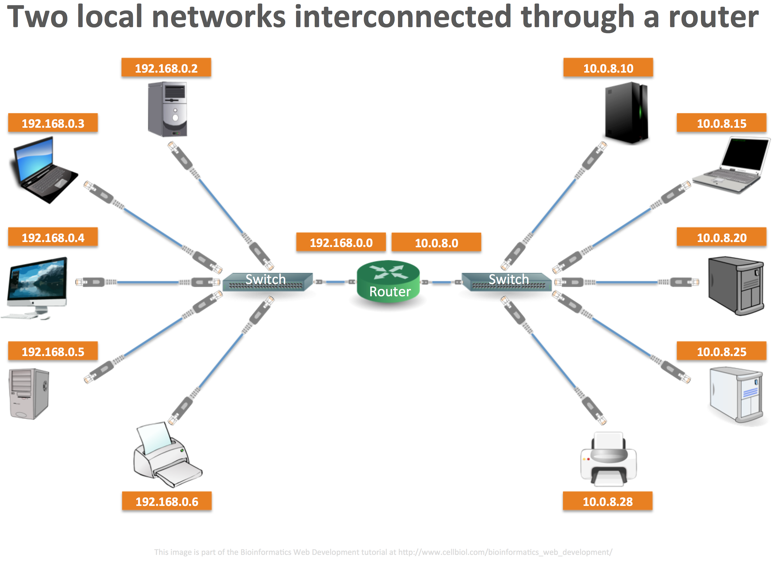 Two local networks interconnected through a router. The first has IP addresses in the range 192.168.0.0-255 while the second in the range 10.0.8.0-255. The router allows the exchange of TCP/IP packets between the two networks.