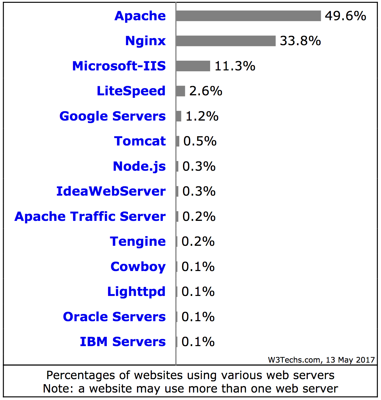 Web server software, May 2017. Source: W3Techs