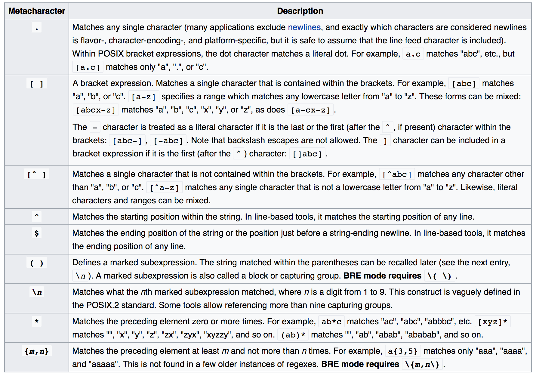POSIX metacharacters Wikipedia